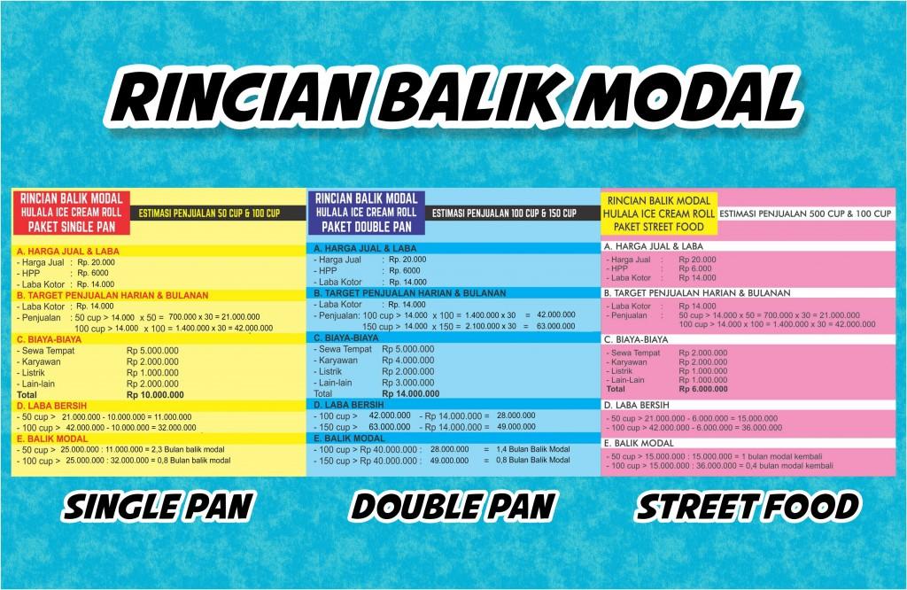 Rincian Balik Modal Franchise Ice Cream Hulala